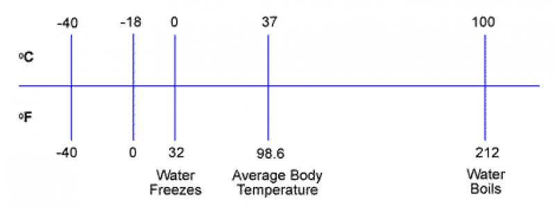 temperature scale showing Water freezing at 0 degrees celsius 32 degrees fahrenheit, Average Body Temperrature at 37 degrees celsius and 98.6 degrees fahrenheit with Water boiling at 100 degrees Celsius and 212 Fahrenheit