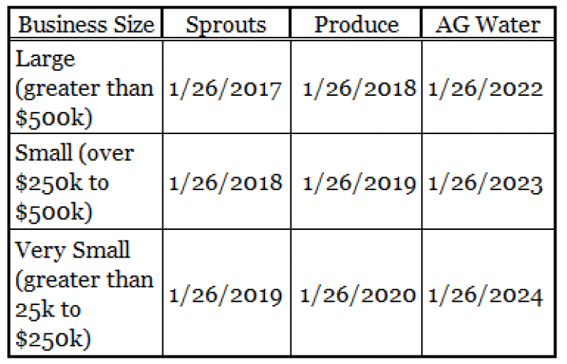 BUSINESS SIZE COMPLIANCE DATES table